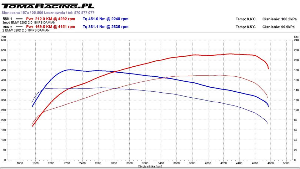 chiptuning-BMW-F31-320d-tomaracing-wykres-z-hamowni Chiptuning BMW F31 320d