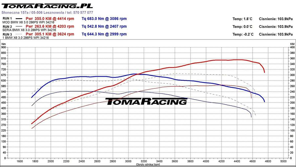 chiptuning-BMW-X6-35D-wykres-z-hamowni-tomaracing-1 Chiptuning BMW X6 35D
