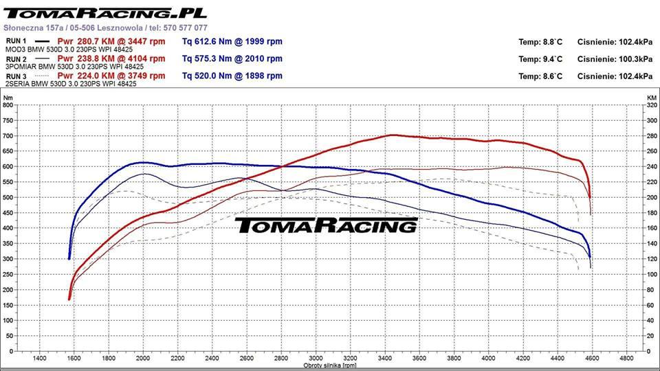 BMW-e61-530xd-wykres-z-hamowni-tomaracing-chiptuning Chiptuning BMW e61 530xd