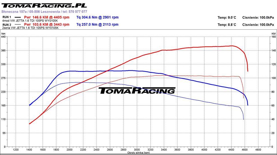 vw-jetta-chiptuning-hamownia-wykres-1-6-tdi Chiptuning VW Jetta 1.6 TDI