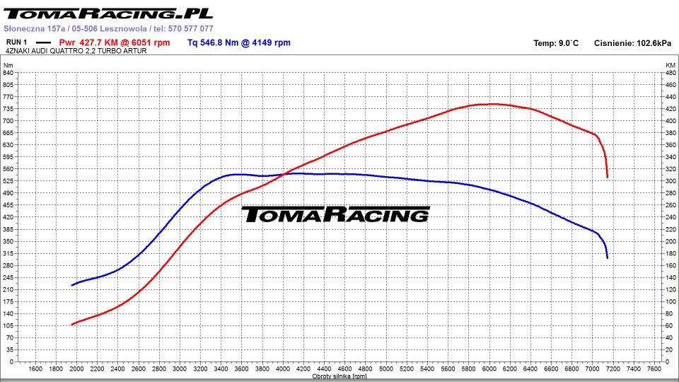 audi-quattro-rowinski-tomaracing-hamownia-wykres Audi Quattro - Rowinski Racing