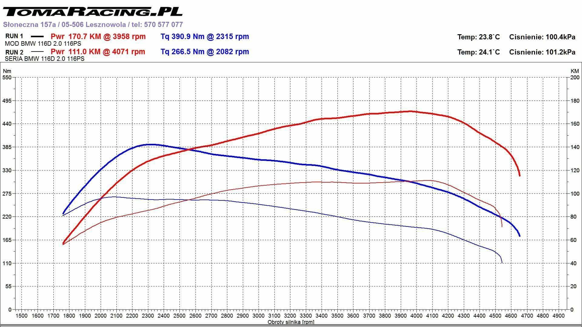 chiptuning-bmw-116d-wykres-z-hamowni Chiptuning BMW F20 116d
