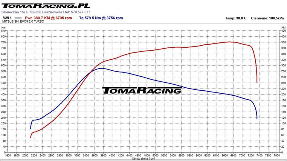 mitsubishi-evo-wykres-z-hamowni Mitsubishi Lancer EVO - wykres z hamowni