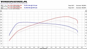 chip-tuning-hamowania-warszawa-wykres-golf-gtd-2 Chiptuning